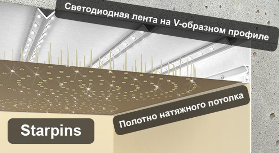 Установка натяжного потолка звездное небо схема